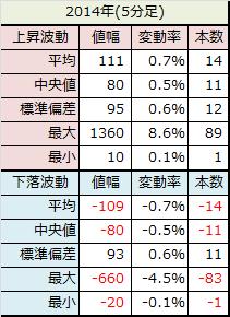 2014年5分足データ
