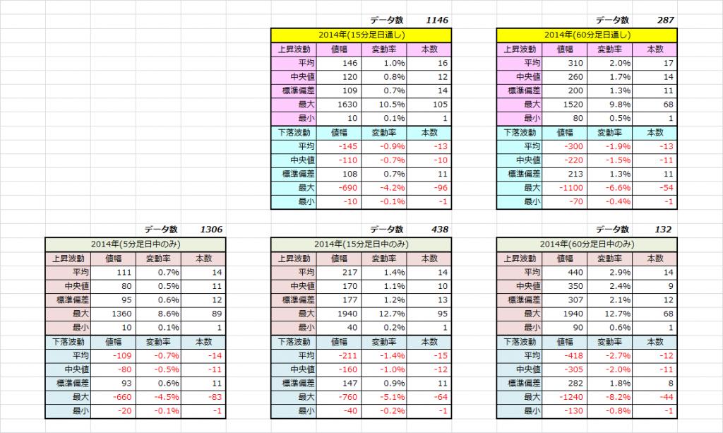 2014年統計データ
