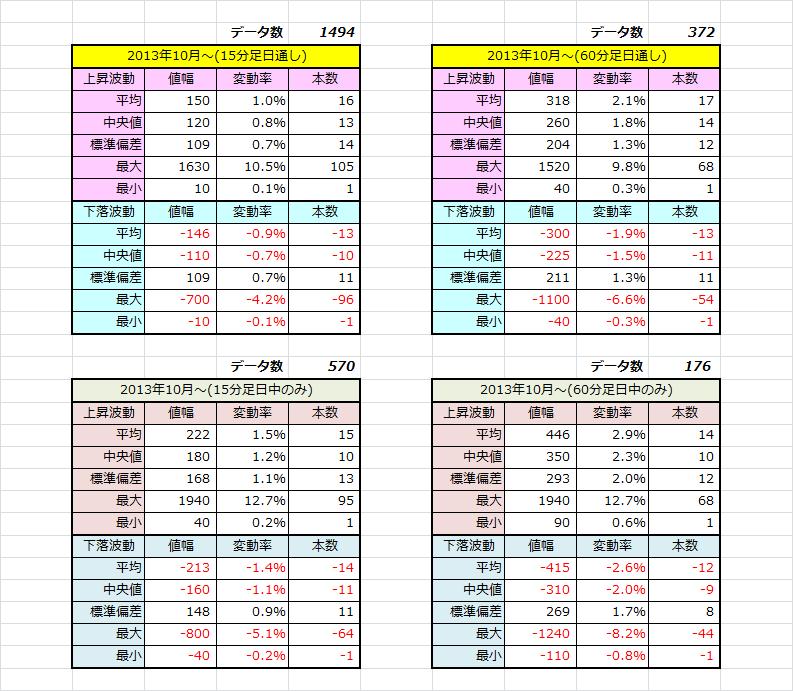 2013年10月~統計データ