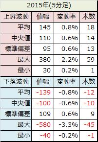 2015年1月5分足データ