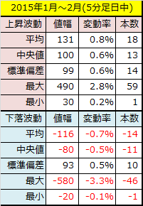 2015年1~2月5分足データ