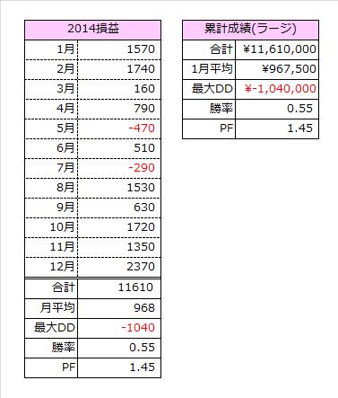 2014集計