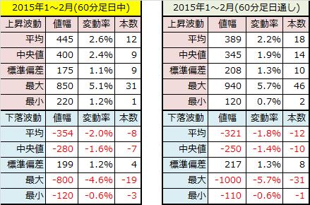 2015年1~2月60分足データ