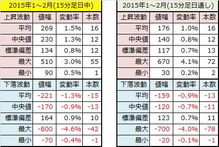 2015年1~2月15分足データ