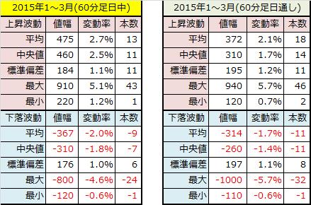 2015年1~3月60分足データ
