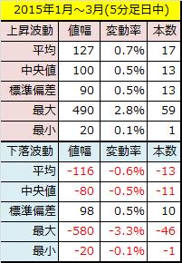 2015年1~3月5分足データ