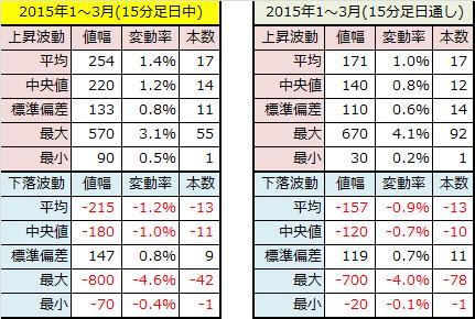 2015年1~3月15分足データ