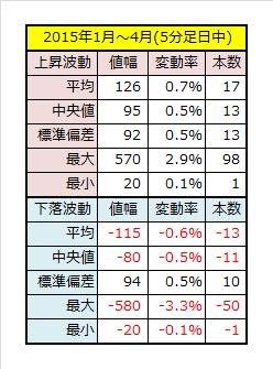 2015年1~4月5分足データ