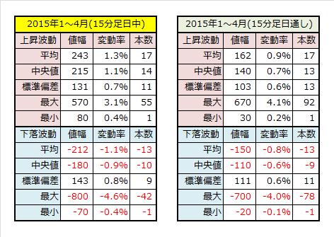 2015年1~4月15分足データ