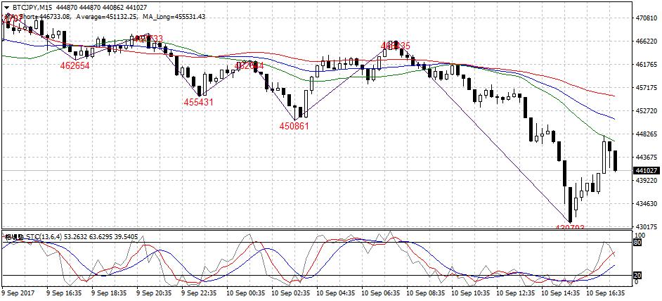 ビットコイン(BTC)は102万円台まで価格を回復、上昇の勢いは今後どうなるのか―5月10日チャート分析 仮想通貨ニュースと速報-コイン東京(cointokyo)